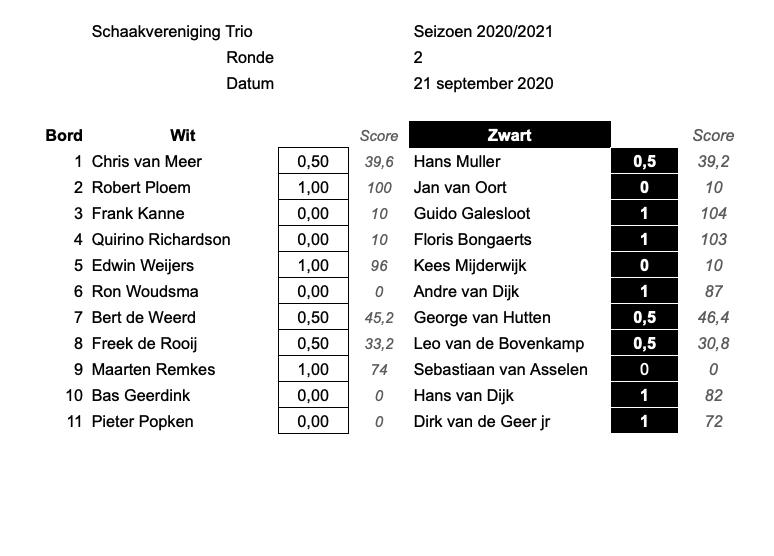 Uitslagen ronde 2.incl scores