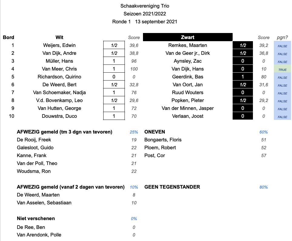 Results.2122.Ronde1.v4