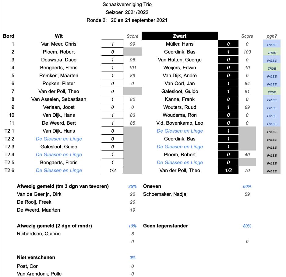 Results.2122.Ronde2.v2