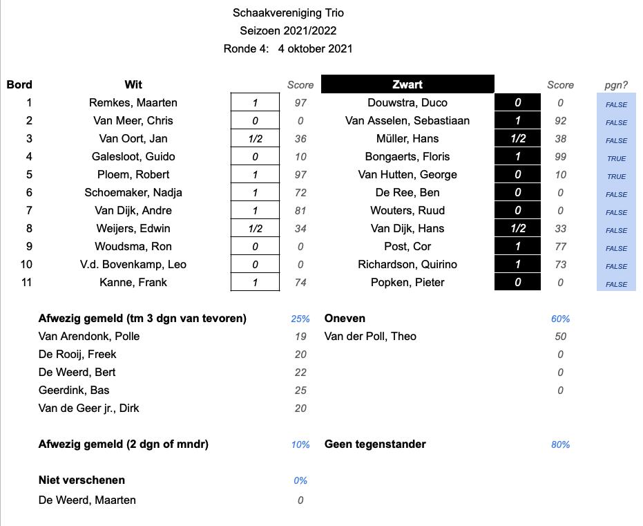 Results.2122.Ronde4.v1